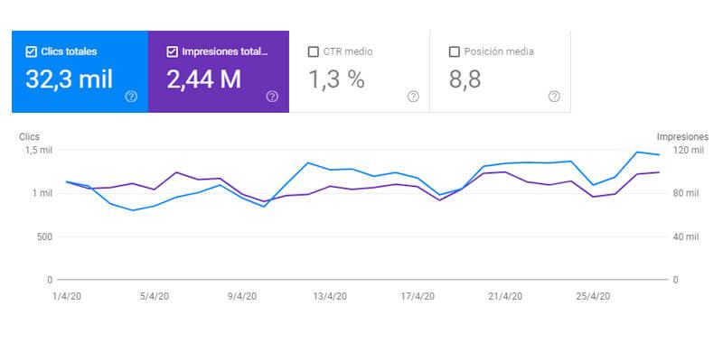 como medir content marketing 005