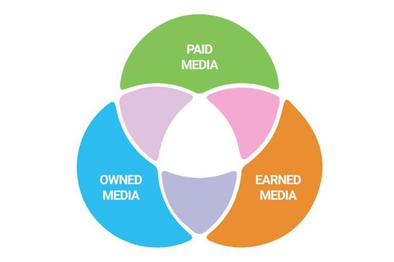 owned media paid media earned media 005
